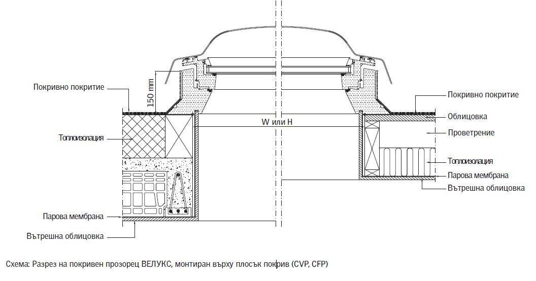 Схема покривен прозорец за плосък покрив