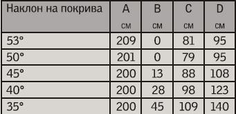 Таблица с размери за различните наклони на покрива