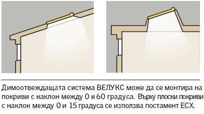 Димоотвеждаща система за плосък и скатен покрив